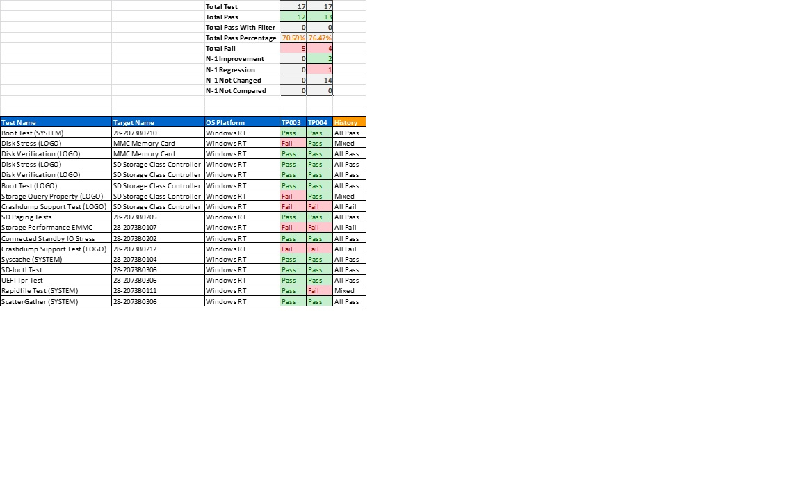 Excel Spreadsheet Test Pertaining To Analyze Test Results In Excel  Microsoft Docs