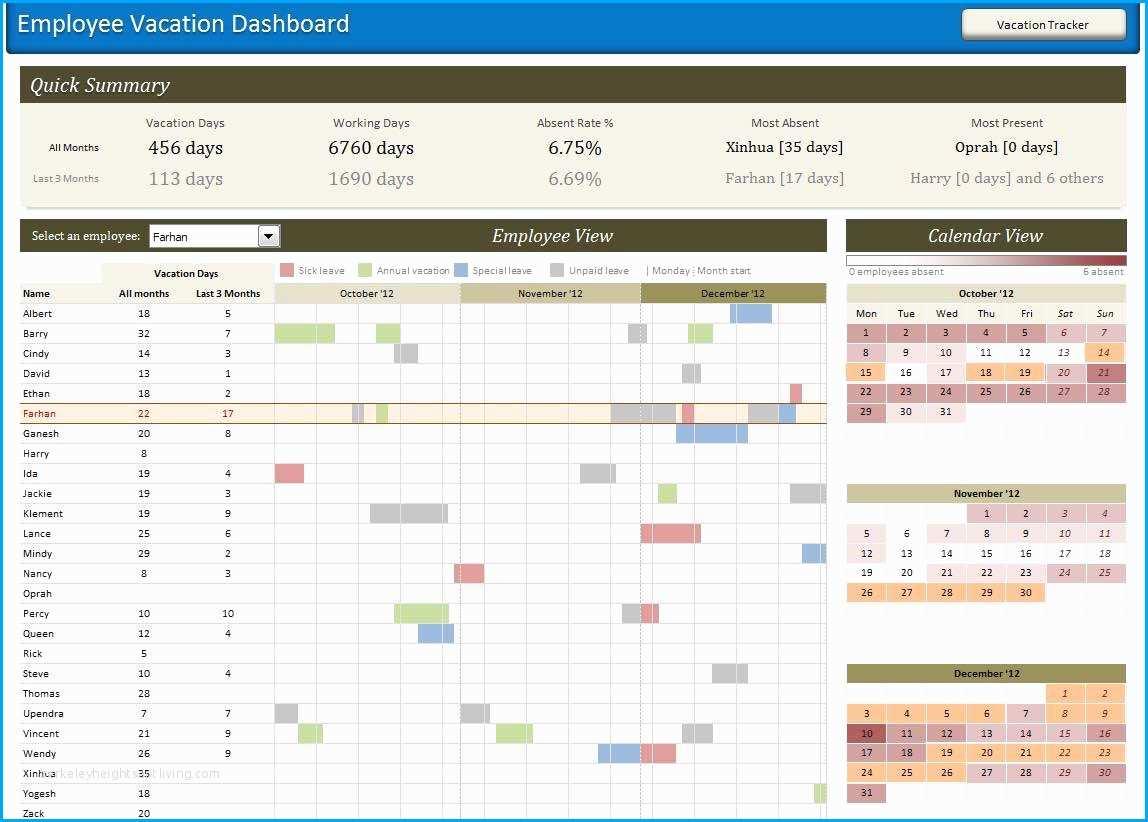 Excel Spreadsheet To Track Employee Training Throughout Employee Training Tracker Excel Template Unique Employee Training