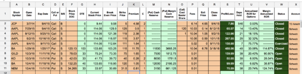 Excel Spreadsheet Tracking Stock Trades Inside Options Tracker Spreadsheet – Two Investing