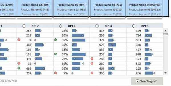 Excel Spreadsheet Video Tutorial With Regard To Kpi Dashboard In Excel Video Tutorial  Demo  Youtube With Regard