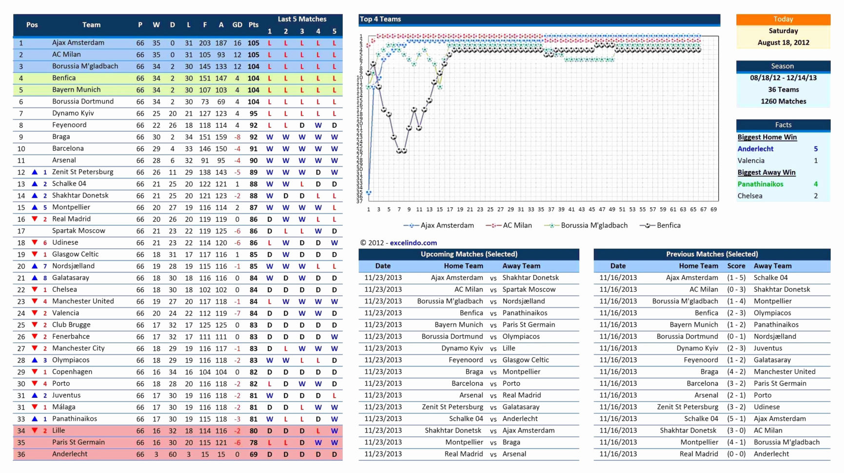 Excel Statistical Spreadsheet Templates In Baseball Statistics Spreadsheet Template  Kayakmedia.ca
