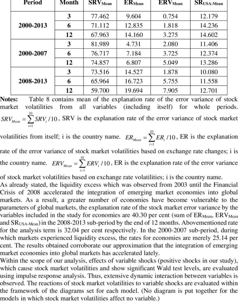 Exchange Rate Spreadsheet Regarding Variance Decomposition Analysis Spreadsheet  Download Table