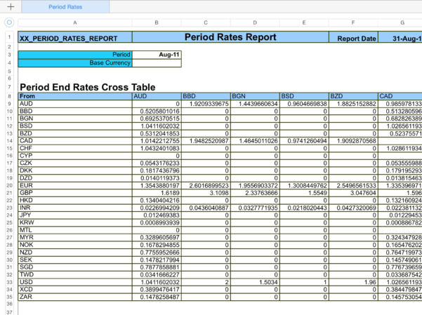 Exchange Rate Spreadsheet Within Automated Feed Of Currency Rates Into Oracle Ebs  Fxloader
