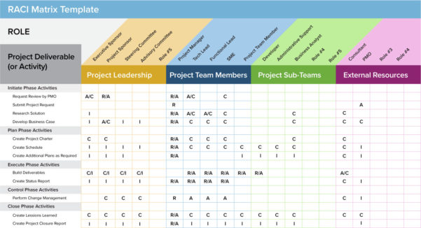 Explain Spreadsheet Pertaining To Using Excel For Project Management Free  Dougmohns