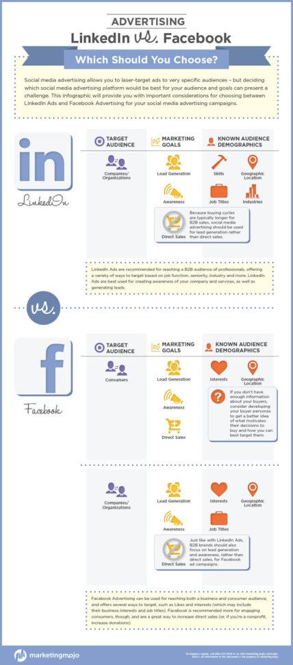 Facebook Ad Spreadsheet With Infographic: Linkedin Vs. Facebook Advertising  Marketing Mojo