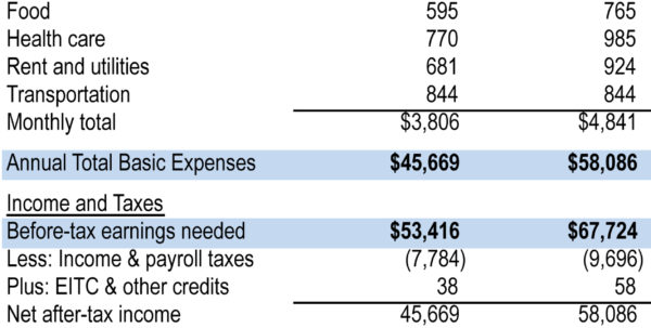Family Day Care Tax Spreadsheet Intended For The Cost Of Living In Iowa — 2014
