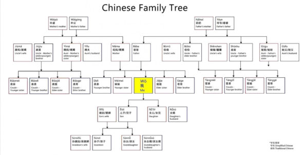 Family Tree Spreadsheet Template Within 018 Template Ideas Family Tree Templates Excel Diagram Microsoft