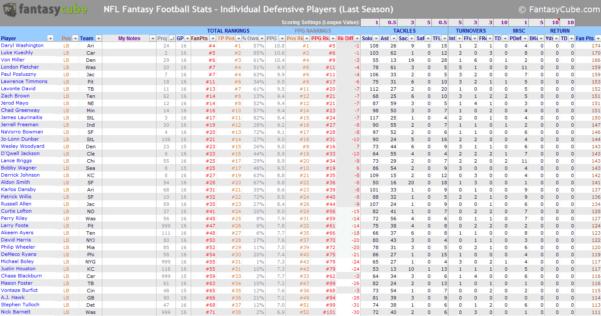 Fantasy Football Spreadsheet Regarding Fantasy Football Spreadsheets – Nfl Stats  Nfl Rankings In Excel