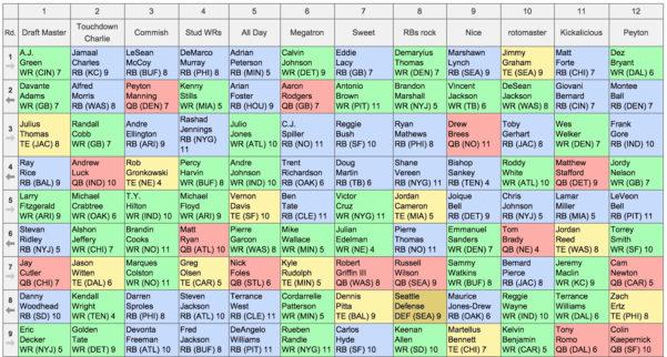Fantasy Football Spreadsheet Throughout 22 Fresh Excel Fantasy Football Spreadsheet  Www.iaeifl
