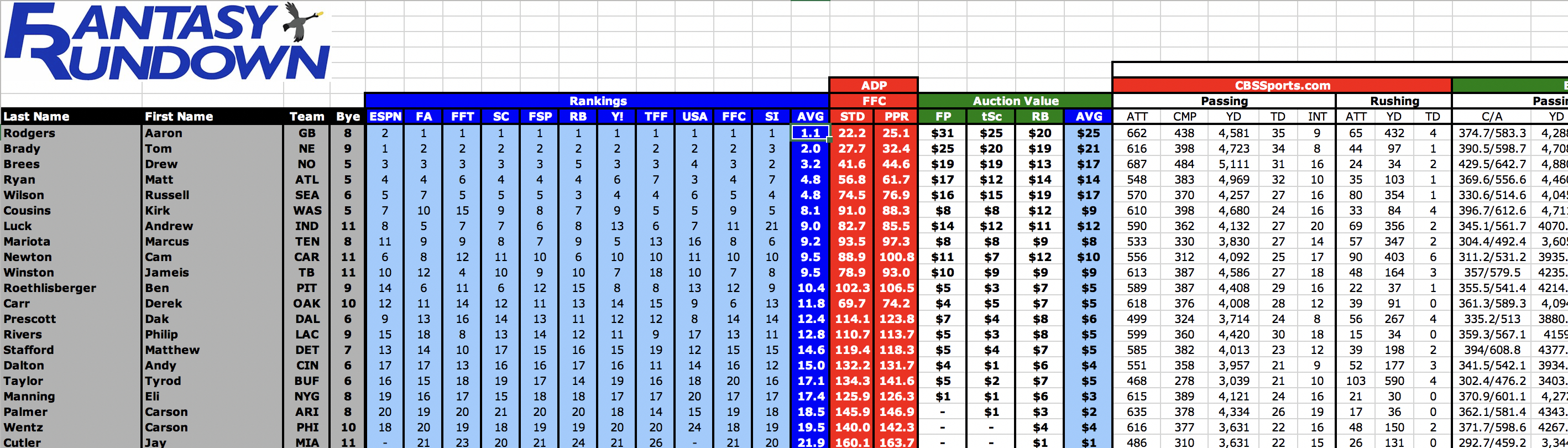 Fantasy Football Spreadsheet With Regard To Z2018 Ultimate Football Spreadsheet  Fantasyrundown