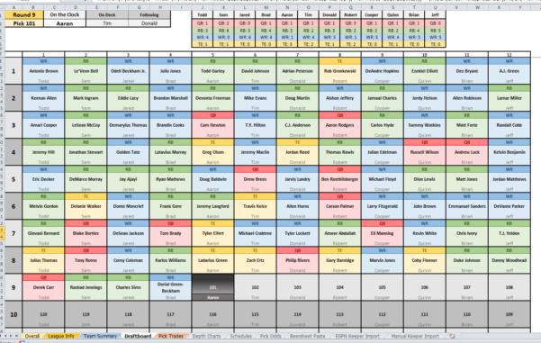 Fantasy Football Spreadsheet Within Daily Fantasy Football Spreadsheet