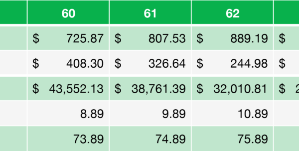 Farm Break Even Spreadsheet Pertaining To When Is The Best Time To Start Cpp Payments?