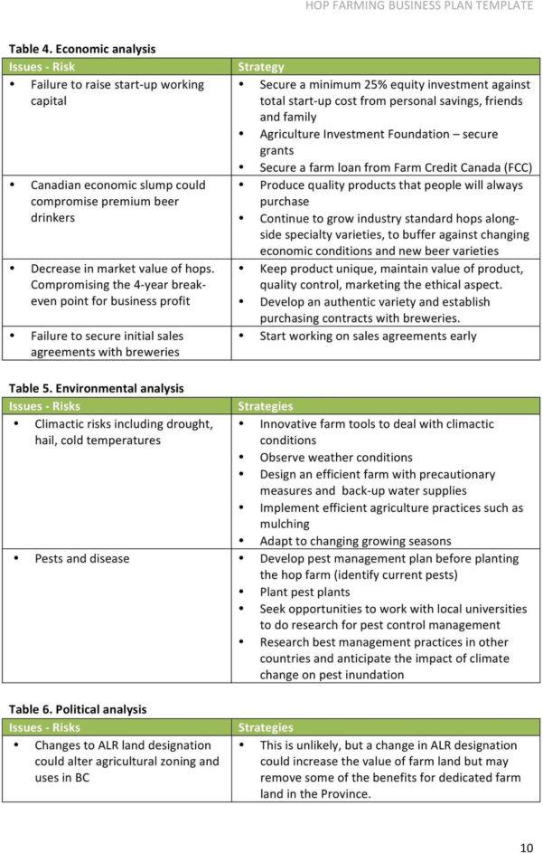 Farm Break Even Spreadsheet Within Technical Report 2: Hop Farming Business Plan Template  Pdf