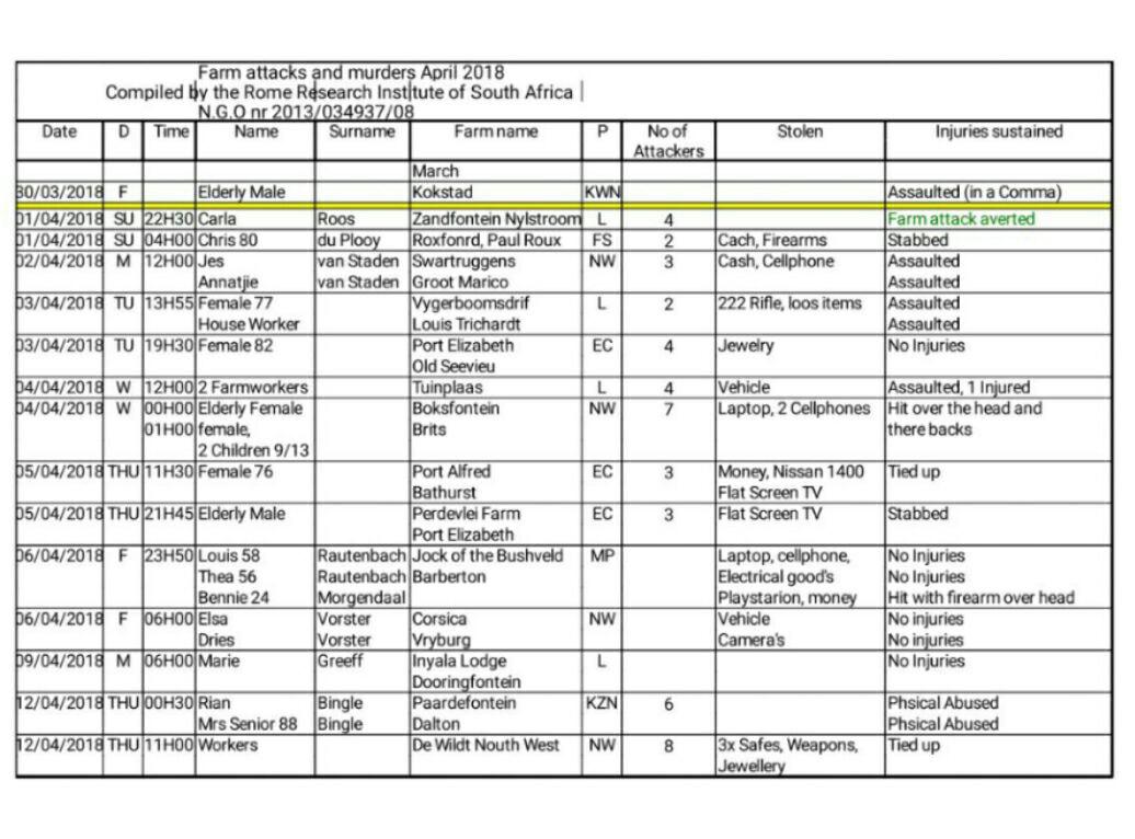 Farm Town Crops Spreadsheet For Stuart Agnew Mep