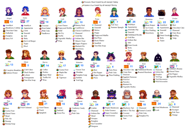 Farm Town Crops Spreadsheet Pertaining To Villager Gift Help Sheet : Stardewvalley
