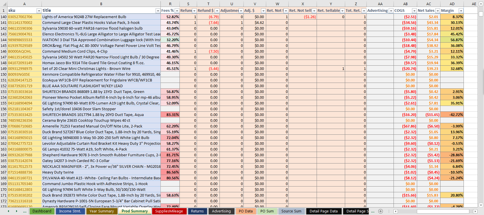 Fba Inventory Spreadsheet Within The Ultimate Amazon Fba Sales Spreadsheet V1 – Tools For Fba