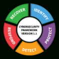 Ffiec Cybersecurity Assessment Tool Excel Spreadsheet In Nist Releases Version 1.1 Of Its Popular Cybersecurity Framework  Nist
