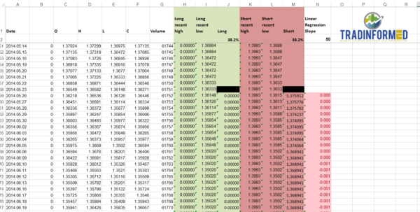 Fibonacci Excel Spreadsheet Pertaining To Calculate Fibonacci Retracements Automatically  Tradinformed