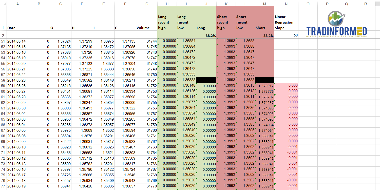 Fibonacci Excel Spreadsheet Pertaining To Calculate Fibonacci Retracements Automatically  Tradinformed