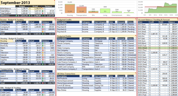Financial Budget Spreadsheet Excel Intended For Example Of Financial Budget Sheet Spreadsheet Monthlyl Template For