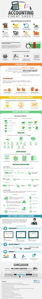 Financial Management Spreadsheet In Financial Accounting Basics Cheat Sheet  Brandongaille