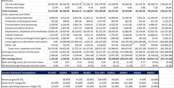 Financial Model Excel Spreadsheet With Benish Akram, Cfa  Financial Model For Earnings Projections Within