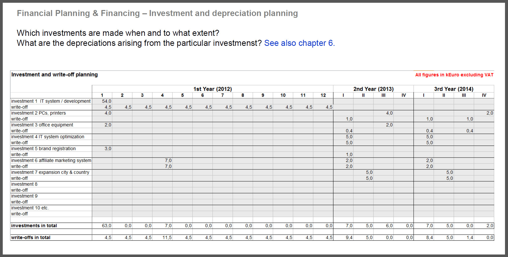 Financial Planning Spreadsheet For Startups For Business Plan Financials Template Excel Free Downloads Financial