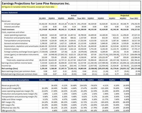 Financial Projection Spreadsheet In Financial Projections Excel Spreadsheet And Statement Template U Doc