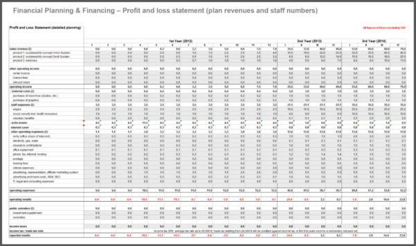 Financial Projection Spreadsheet With Regard To Business Plan Financial Projections Template Valid Financial