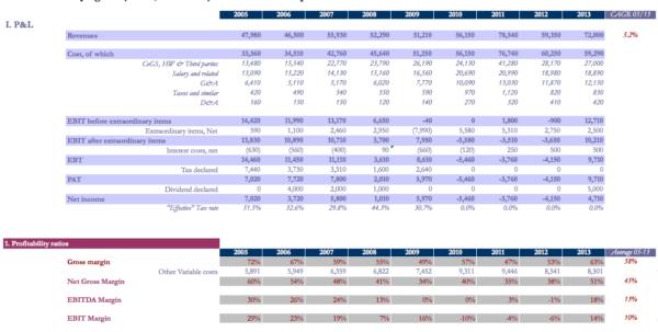 Financial Ratios Excel Spreadsheet Regarding Financial Ratio Analysis Excel Template  The Art Of Business Planning Financial Ratios Excel Spreadsheet Google Spreadsheet