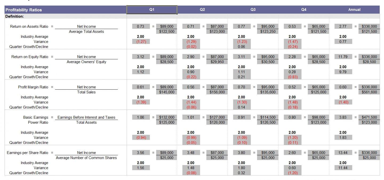 Financial Ratios Excel Spreadsheet With Financial Ratios Formulas Excel Sheet Analysis Worksheet Ratio