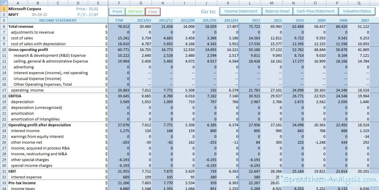 Financial Ratios Spreadsheet Throughout Spreadsheet Analysis Income Statement Best Of Financial Ratios