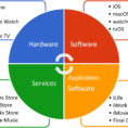 Financial Reporting Problem Apple Inc Excel Spreadsheet Intended For Apple Swot Analysis 5 Key Strengths In 2018  Sm Insight