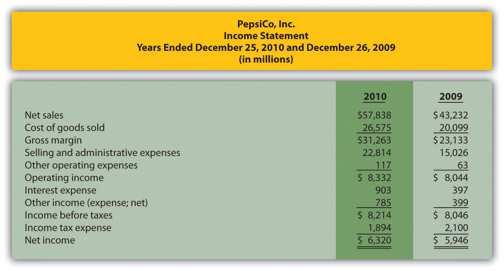 Financial Reporting Problem Apple Inc Excel Spreadsheet With Trend Analysis Of Financial Statements