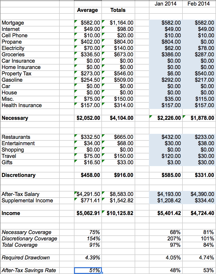 Financial Spreadsheet Inside Spreadsheets And Financial Basics Retirement Planning Forecasting