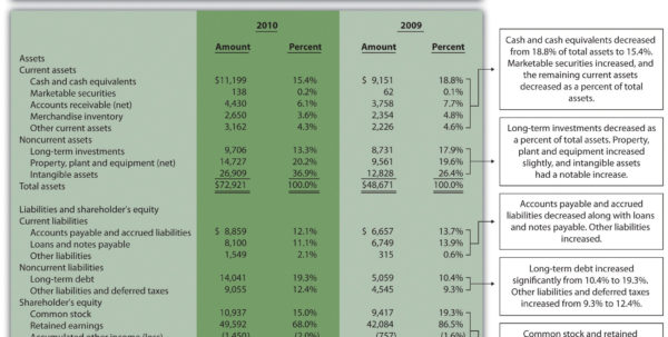 Financial Statement Analysis Spreadsheet Free Inside Financial Statement Analysis Spreadsheet Free – Spreadsheet Collections