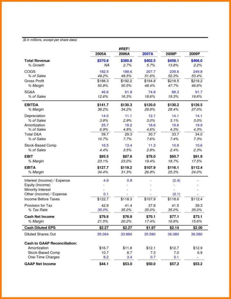 Financial Statement Spreadsheet Pertaining To Financial Projections Excel Spreadsheet And Statement Template