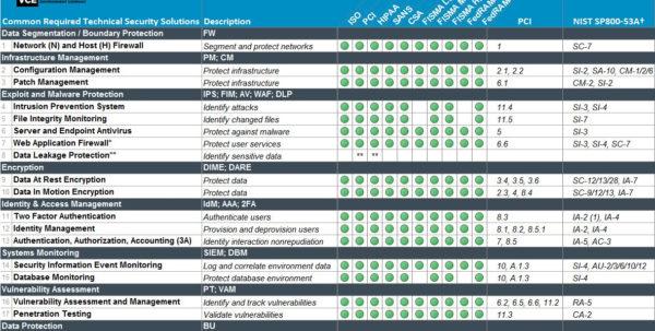 Fips 199 Spreadsheet With Nist Security Controls Checklist  Homebiz4U2Profit
