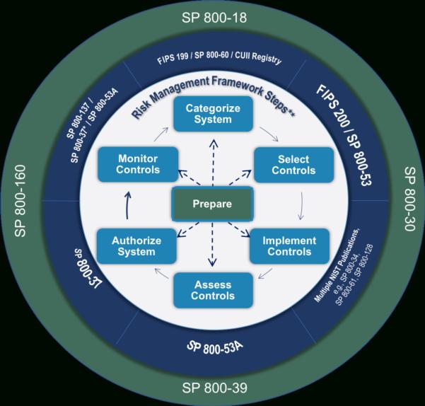 Fips 199 Spreadsheet Within Risk Management Framework Rmf Overview  Risk Management  Csrc