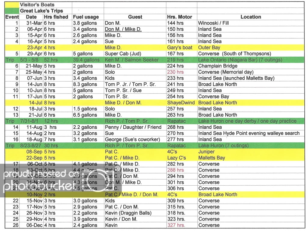 Fishing Log Spreadsheet With Regard To 2009 Season In Retrospect On The Digitroll  Fishing Lake Champlain