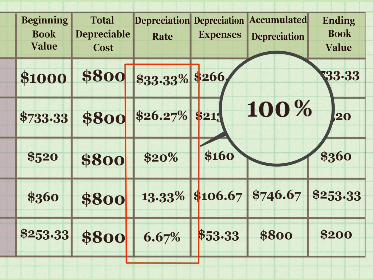 Fixed Asset Depreciation Excel Spreadsheet Regarding How To Calculate Depreciation On Fixed Assets With Calculator
