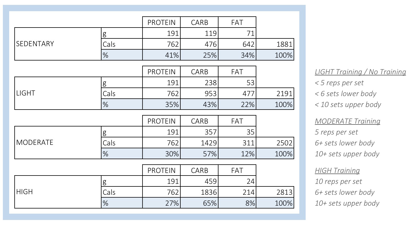 Food Macros Spreadsheet Regarding A Renaissance Diet And Iifym Calculator  Warriorwomen Strength