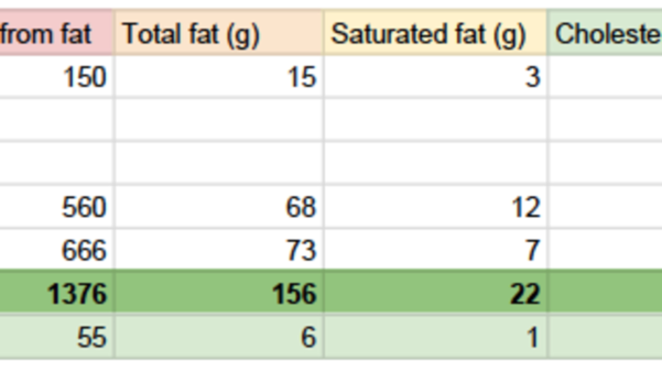 Food Macros Spreadsheet With Regard To How To Track Calories And Macros In Homemade Meals