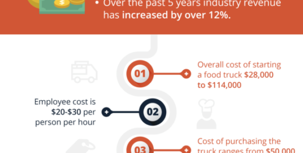Food Truck Cost Spreadsheet For Here's How Much It Really Costs To Start A Food Truck