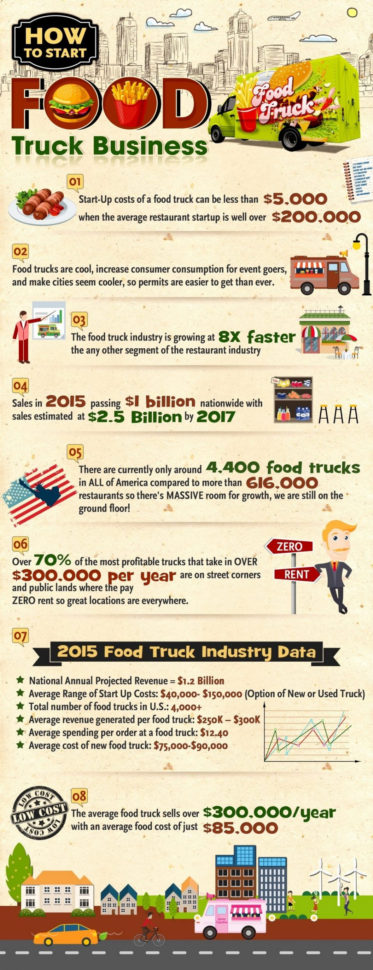 Food Truck Spreadsheet Within Truck Costing Spreadsheet Food Costperating Examplesn Catalog