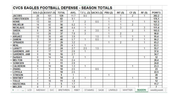 Football Player Stats Spreadsheet Template Regarding Free Football Stat Templates  Welcome To Coachfore