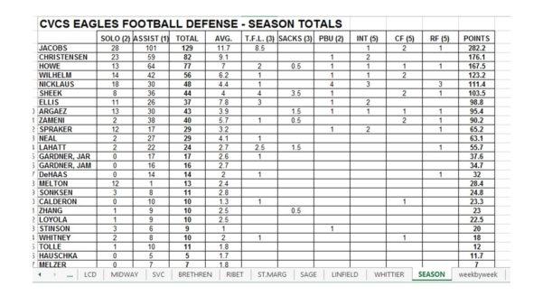 Football Statistics Excel Spreadsheet Regarding Free Football Stat Templates  Welcome To Coachfore