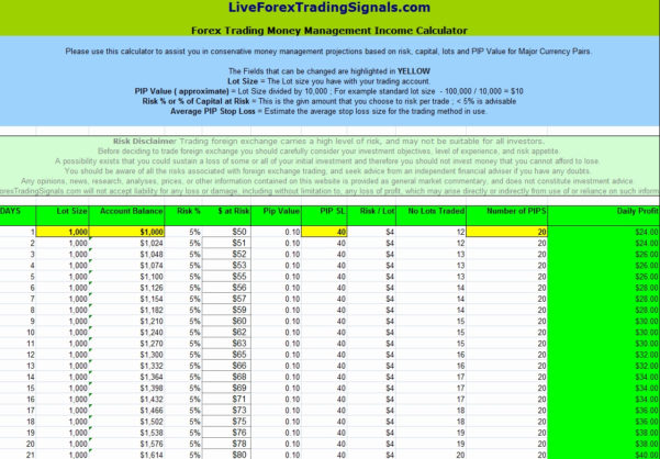 Forex Spreadsheet Intended For Money Management Spreadsheet Free Examples Forex Trading Fresh – The