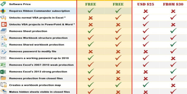 Forgot Password To Excel Spreadsheet With Password Protection Remover Free Office Excel Addin