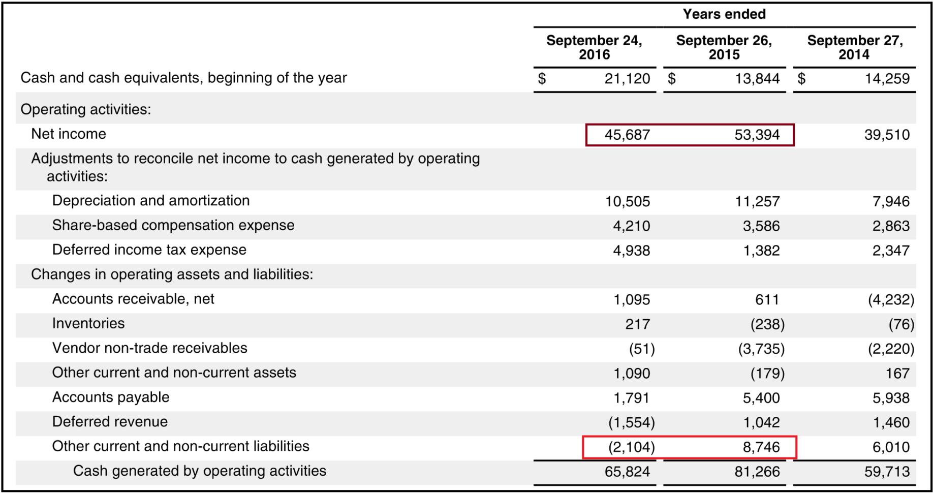 Free Cash Flow Spreadsheet For Valuing Apple Using 3 Different Free Cash Flow Scenarios  Apple Inc